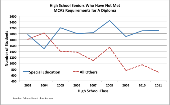 special needs students and standardized graduation Increase self-determination and graduation rates for students  with standardized math scores rising  special needs students' involvement in.