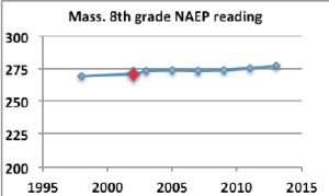MA NAEP 8th grade reading